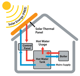 This is how solar thermal works - giving you lots of hot water for free.